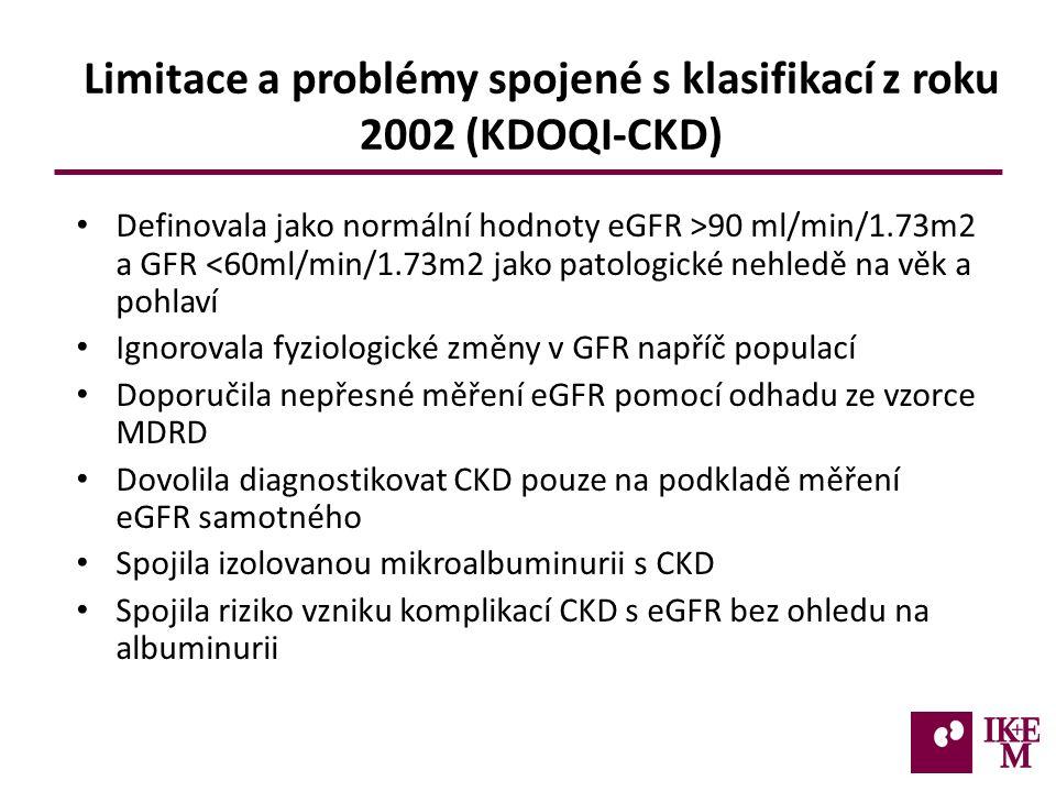 Limitace a problémy spojené s klasifikací z roku 2002 (KDOQI-CKD) Definovala jako normální hodnoty eGFR >90 ml/min/1.73m2 a GFR <60ml/min/1.73m2 jako patologické nehledě na věk a pohlaví Ignorovala fyziologické změny v GFR napříč populací Doporučila nepřesné měření eGFR pomocí odhadu ze vzorce MDRD Dovolila diagnostikovat CKD pouze na podkladě měření eGFR samotného Spojila izolovanou mikroalbuminurii s CKD Spojila riziko vzniku komplikací CKD s eGFR bez ohledu na albuminurii