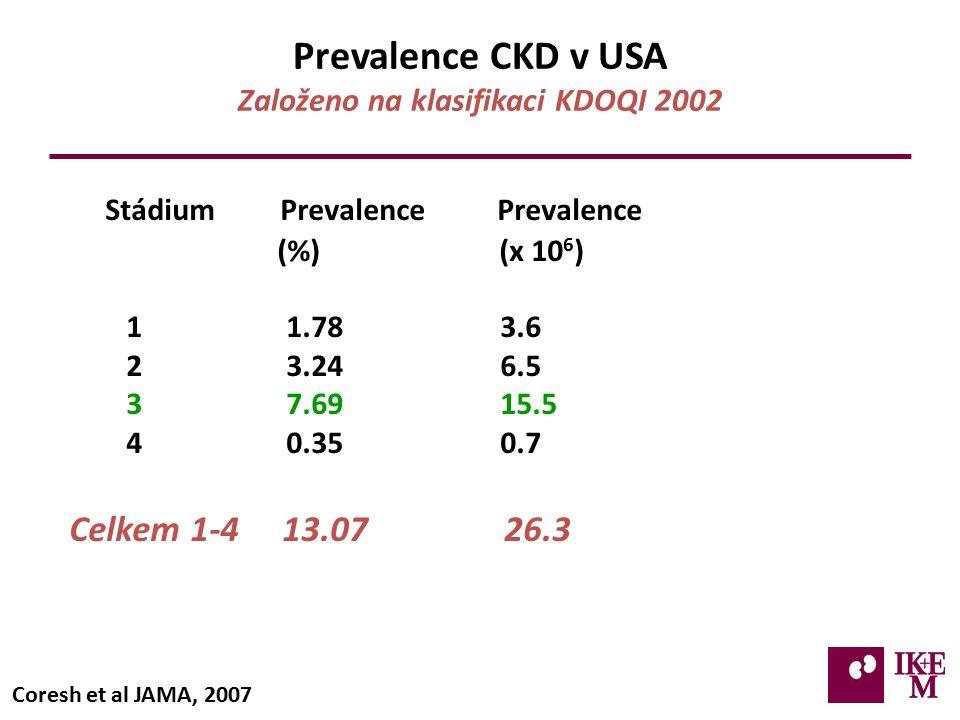 Prevalence CKD v USA Založeno na klasifikaci KDOQI 2002 Stádium Prevalence Prevalence (%) (x 10 6 ) 1 1.78 3.6 2 3.24 6.5 3 7.69 15.5 4 0.35 0.7 Celkem 1-4 13.07 26.3 Coresh et al JAMA, 2007