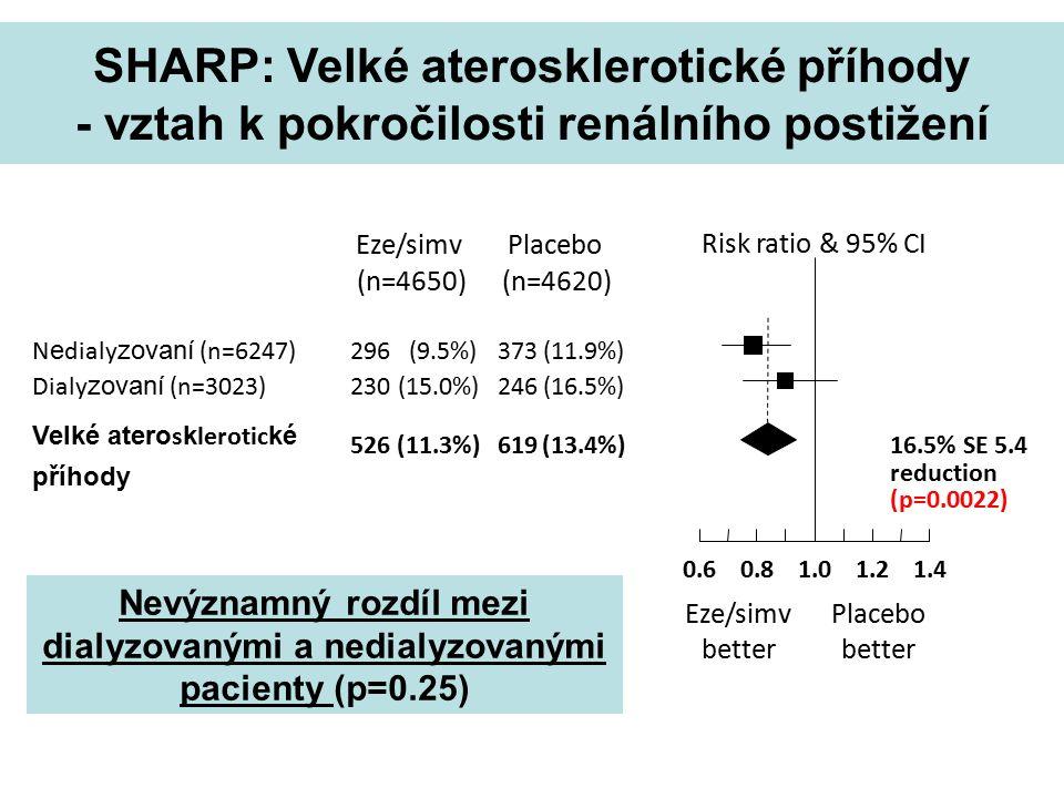 Risk ratio & 95% CI PlaceboEze/simv Eze/simv better Placebo better (n=4620)(n=4650) N e dialy zovaní (n=6247)296(9.5%)373(11.9%) Dialy zovaní (n=3023)