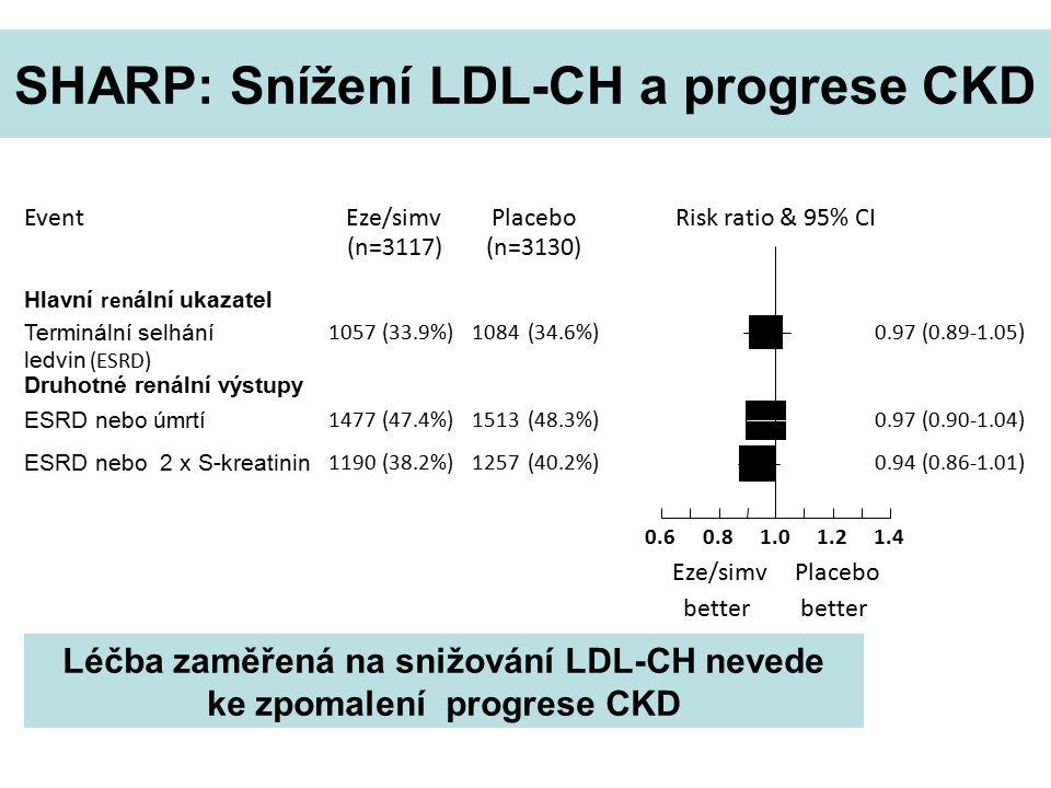 Risk ratio & 95% CI EventPlaceboEze/simv better Placebo better (n=3130)(n=3117) Hlavní ren ální ukazatel Terminální selhání ledvin (ESRD) 1057(33.9%)1