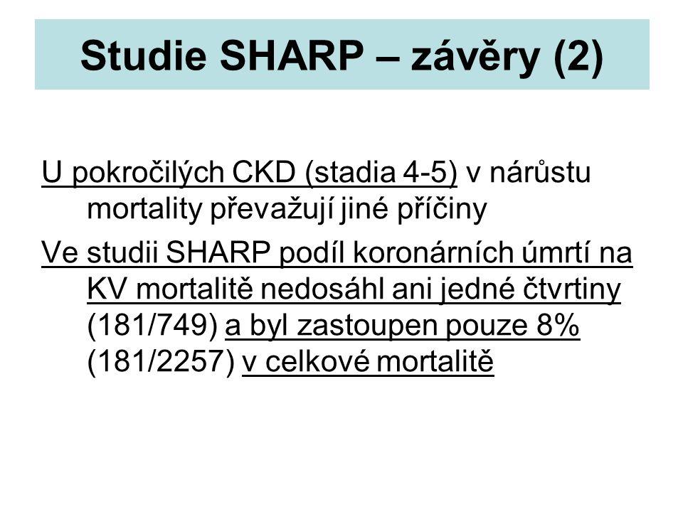 Studie SHARP – závěry (2) U pokročilých CKD (stadia 4-5) v nárůstu mortality převažují jiné příčiny Ve studii SHARP podíl koronárních úmrtí na KV mort