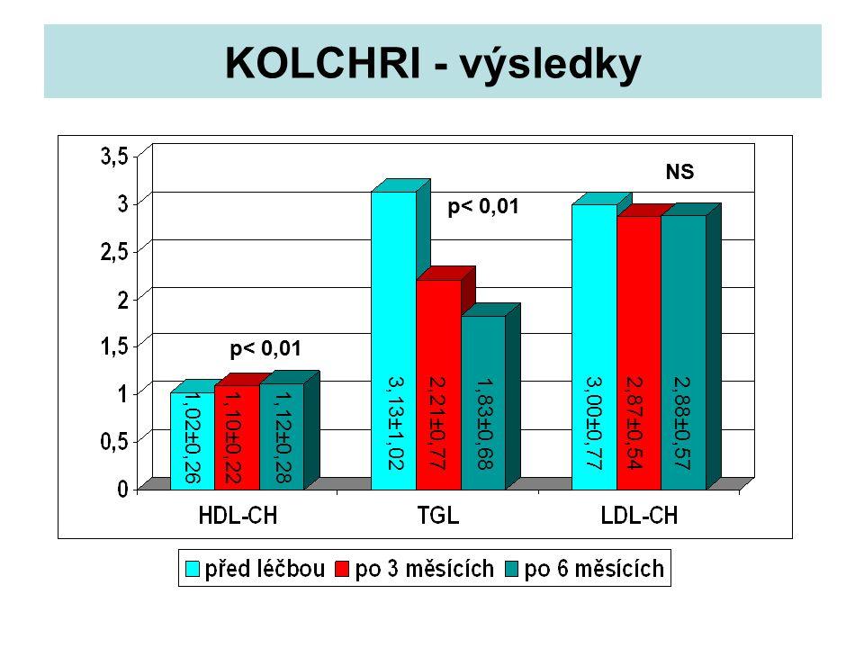 KOLCHRI - výsledky p< 0,01 NS p< 0,01 1,02±0,261,12±0,28 3,13±1,022,21±0,771,83±0,683,00±0,772,87±0,542,88±0,57 1,10±0,22
