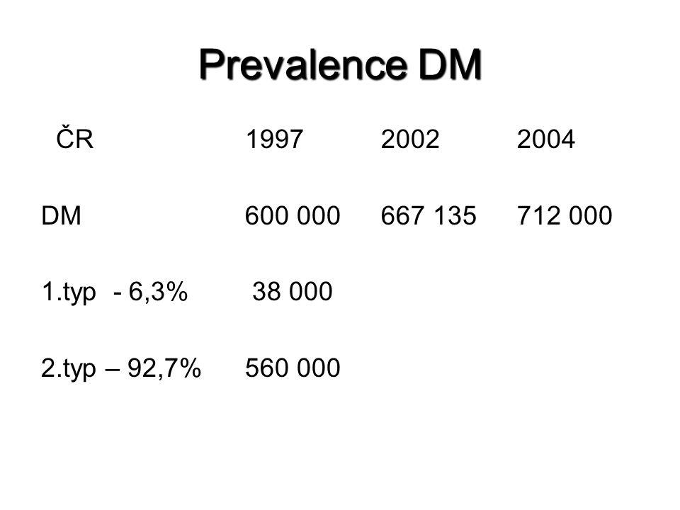 Prevalence DM ČR199720022004 DM600 000667 135712 000 1.typ - 6,3% 38 000 2.typ – 92,7%560 000