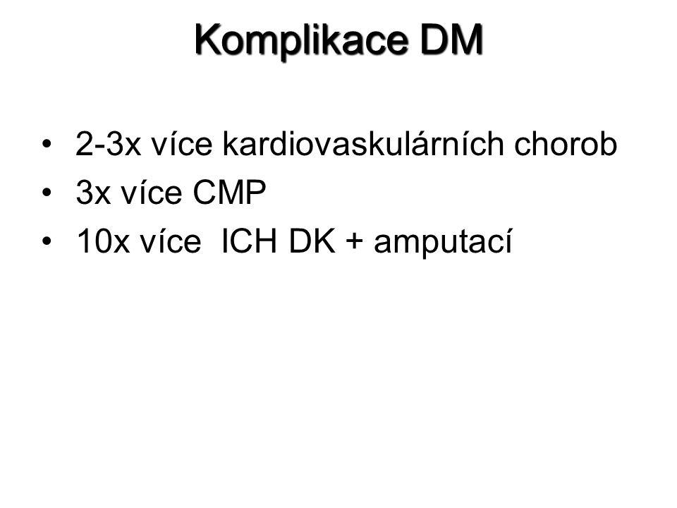 Komplikace DM 2-3x více kardiovaskulárních chorob 3x více CMP 10x více ICH DK + amputací