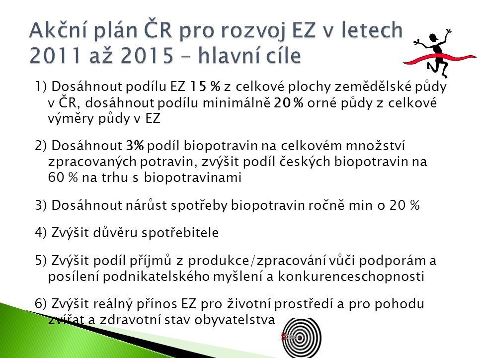 1) Dosáhnout podílu EZ 15 % z celkové plochy zemědělské půdy v ČR, dosáhnout podílu minimálně 20 % orné půdy z celkové výměry půdy v EZ 2) Dosáhnout 3
