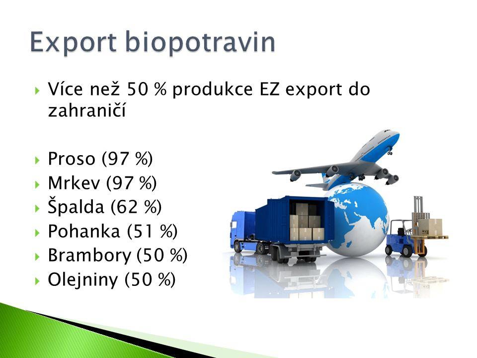  Více než 50 % produkce EZ export do zahraničí  Proso (97 %)  Mrkev (97 %)  Špalda (62 %)  Pohanka (51 %)  Brambory (50 %)  Olejniny (50 %)