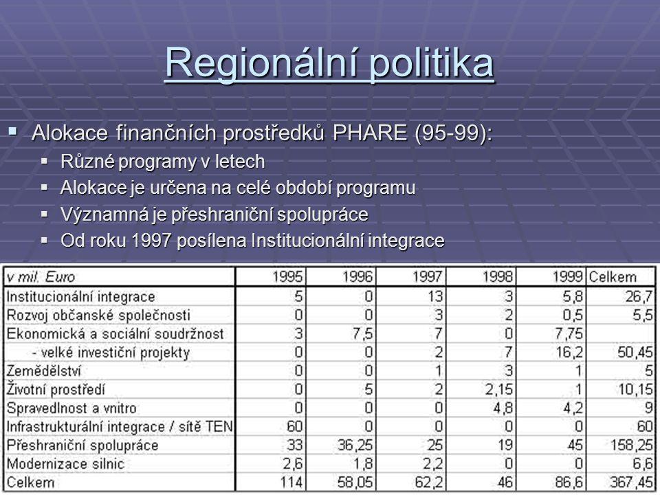 Regionální politika  Alokace finančních prostředků PHARE (95-99):  Různé programy v letech  Alokace je určena na celé období programu  Významná je
