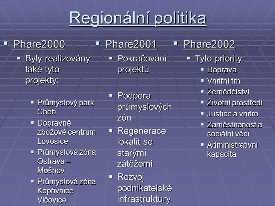 Regionální politika  Phare2000  Byly realizovány také tyto projekty:  Průmyslový park Cheb  Dopravně zbožové centrum Lovosice  Průmyslová zóna Os