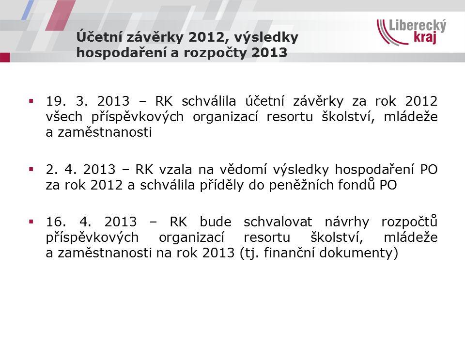 Účetní závěrky 2012, výsledky hospodaření a rozpočty 2013  19. 3. 2013 – RK schválila účetní závěrky za rok 2012 všech příspěvkových organizací resor