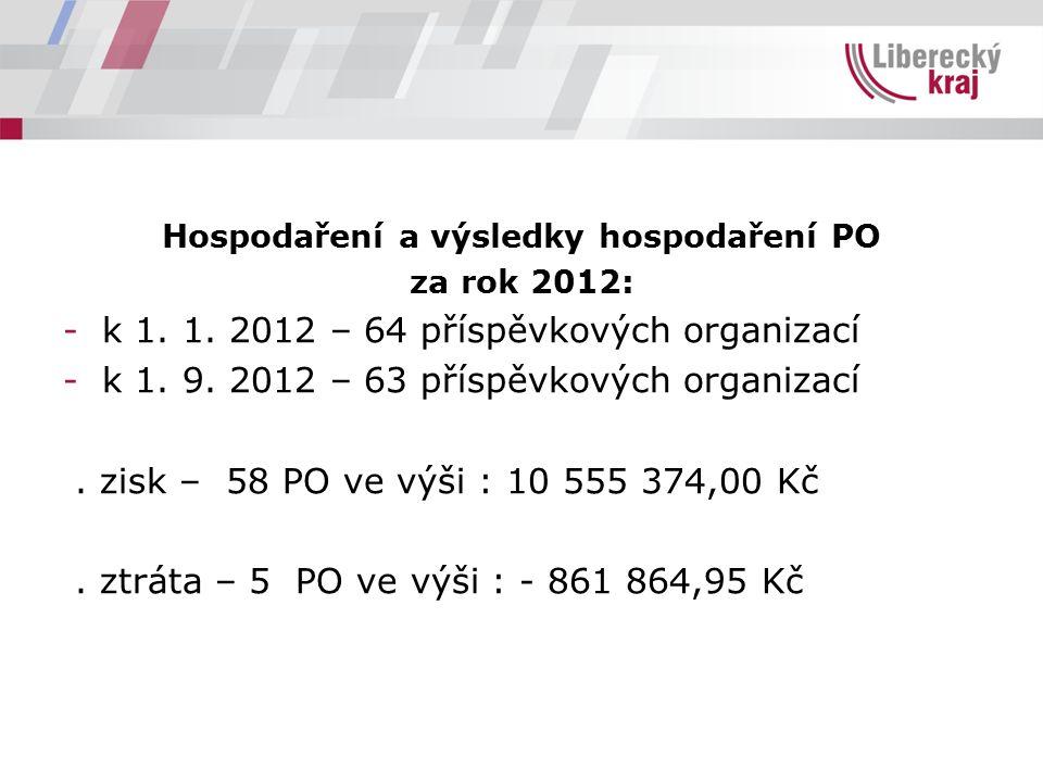 Hospodaření a výsledky hospodaření PO za rok 2012: -k 1. 1. 2012 – 64 příspěvkových organizací -k 1. 9. 2012 – 63 příspěvkových organizací. zisk – 58
