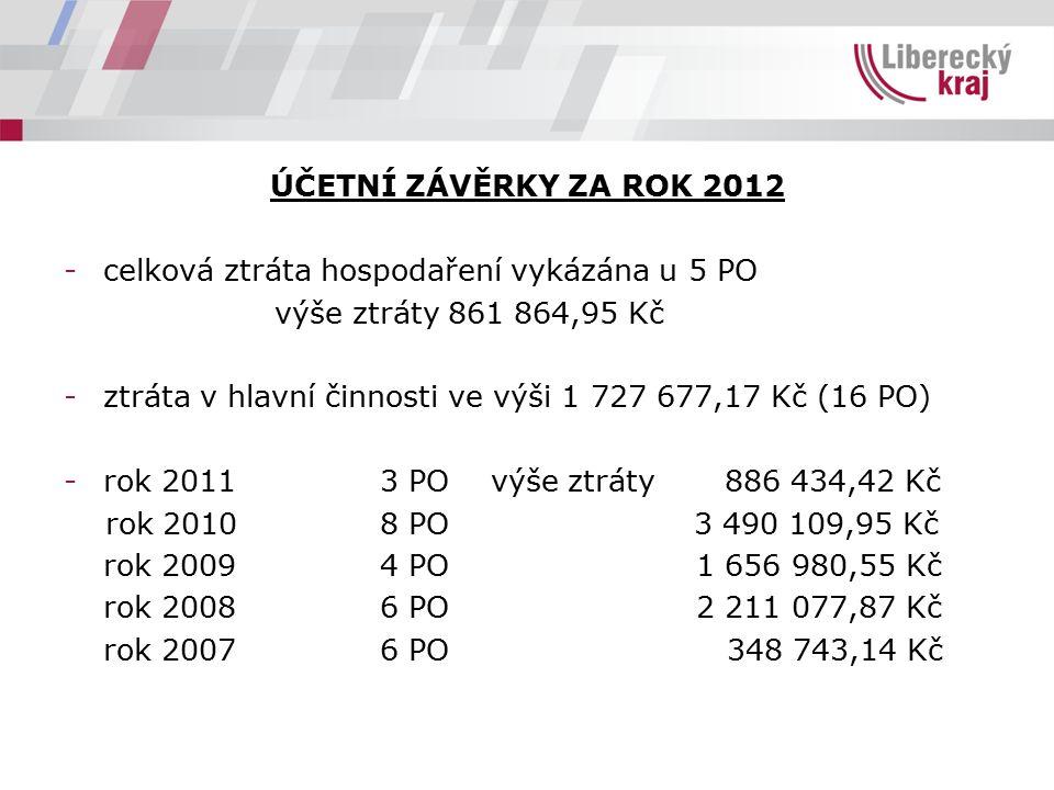 ÚČETNÍ ZÁVĚRKY ZA ROK 2012 -celková ztráta hospodaření vykázána u 5 PO výše ztráty 861 864,95 Kč -ztráta v hlavní činnosti ve výši 1 727 677,17 Kč (16