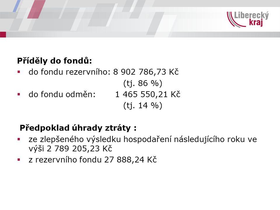 Příděly do fondů:  do fondu rezervního: 8 902 786,73 Kč (tj. 86 %)  do fondu odměn: 1 465 550,21 Kč (tj. 14 %) Předpoklad úhrady ztráty :  ze zlepš