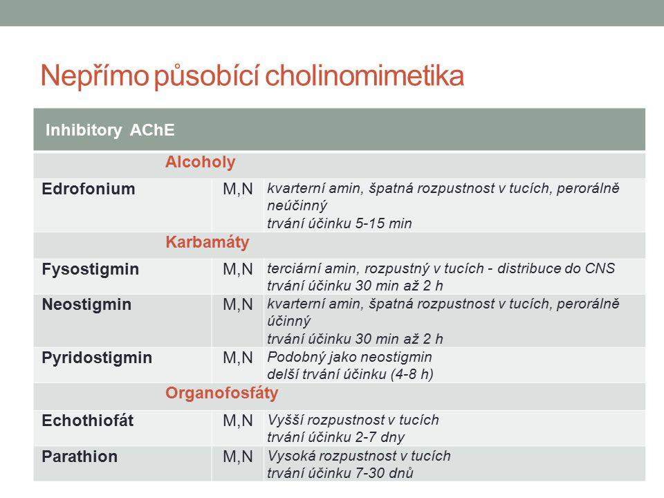 Nepřímo působící cholinomimetika Inhibitory AChE Alcoholy EdrofoniumM,N kvarterní amin, špatná rozpustnost v tucích, perorálně neúčinný trvání účinku 5-15 min Karbamáty FysostigminM,N terciární amin, rozpustný v tucích - distribuce do CNS trvání účinku 30 min až 2 h NeostigminM,N kvarterní amin, špatná rozpustnost v tucích, perorálně účinný trvání účinku 30 min až 2 h PyridostigminM,N Podobný jako neostigmin delší trvání účinku (4-8 h) Organofosfáty EchothiofátM,N Vyšší rozpustnost v tucích trvání účinku 2-7 dny ParathionM,N Vysoká rozpustnost v tucích trvání účinku 7-30 dnů