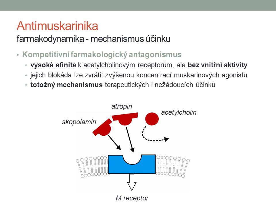 Kompetitivní farmakologický antagonismus vysoká afinita k acetylcholinovým receptorům, ale bez vnitřní aktivity jejich blokáda lze zvrátit zvýšenou koncentrací muskarinových agonistů totožný mechanismus terapeutických i nežádoucích účinků Antimuskarinika farmakodynamika - mechanismus účinku M receptor atropin skopolamin acetylcholin