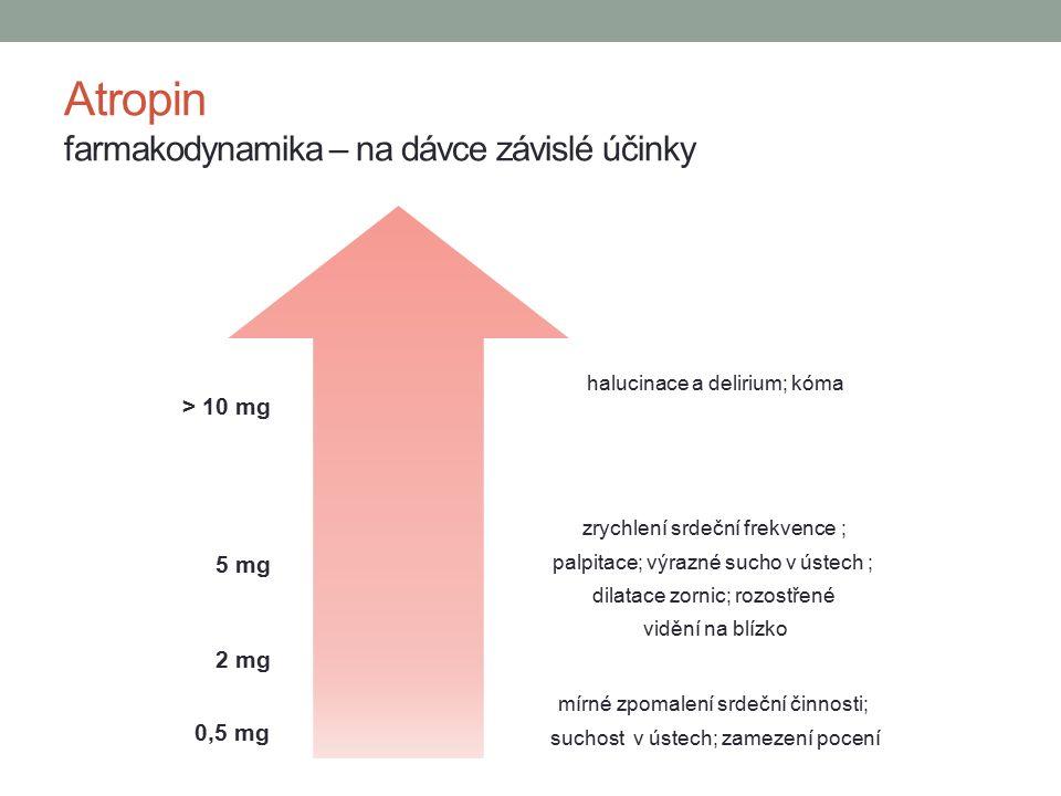 Atropin farmakodynamika – na dávce závislé účinky halucinace a delirium; kóma zrychlení srdeční frekvence ; palpitace; výrazné sucho v ústech ; dilatace zornic; rozostřené vidění na blízko mírné zpomalení srdeční činnosti; suchost v ústech; zamezení pocení > 10 mg 5 mg 2 mg 0,5 mg