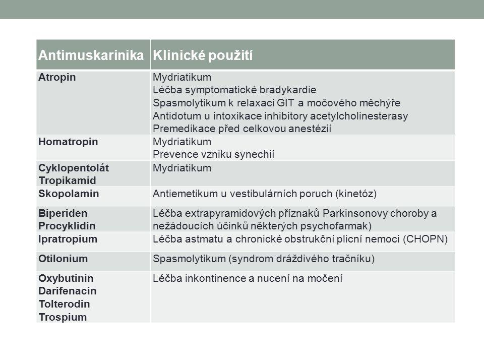 AntimuskarinikaKlinické použití AtropinMydriatikum Léčba symptomatické bradykardie Spasmolytikum k relaxaci GIT a močového měchýře Antidotum u intoxikace inhibitory acetylcholinesterasy Premedikace před celkovou anestézií HomatropinMydriatikum Prevence vzniku synechií Cyklopentolát Tropikamid Mydriatikum SkopolaminAntiemetikum u vestibulárních poruch (kinetóz) Biperiden Procyklidin Léčba extrapyramidových příznaků Parkinsonovy choroby a nežádoucích účinků některých psychofarmak) IpratropiumLéčba astmatu a chronické obstrukční plicní nemoci (CHOPN) OtiloniumSpasmolytikum (syndrom dráždivého tračníku) Oxybutinin Darifenacin Tolterodin Trospium Léčba inkontinence a nucení na močení