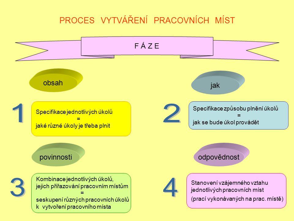 PROCES VYTVÁŘENÍ PRACOVNÍCH MÍST F Á Z E Specifikace jednotlivých úkolů = jaké různé úkoly je třeba plnit Specifikace způsobu plnění úkolů = jak se bude úkol provádět Kombinace jednotlivých úkolů, jejich přiřazování pracovním místům = seskupení různých pracovních úkolů k vytvoření pracovního místa Stanovení vzájemného vztahu jednotlivých pracovních míst (prací vykonávaných na prac.