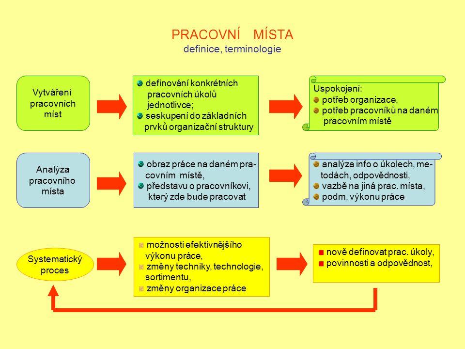 PRACOVNÍ MÍSTA definice, terminologie Vytváření pracovních míst definování konkrétních pracovních úkolů jednotlivce; seskupení do základních prvků org