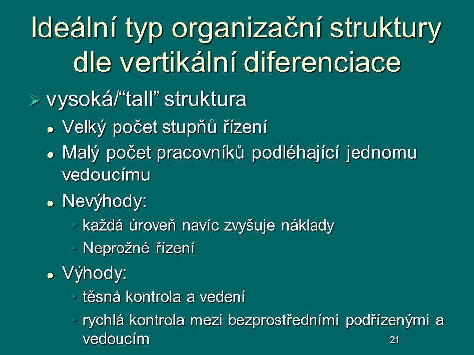 """Ideální typ organizační struktury dle vertikální diferenciace  vysoká/""""tall"""" struktura Velký počet stupňů řízení Velký počet stupňů řízení Malý počet"""