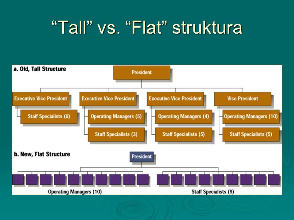 """""""Tall"""" vs. """"Flat"""" struktura"""