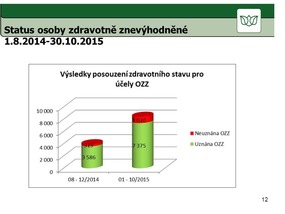 12 Status osoby zdravotně znevýhodněné 1.8.2014-30.10.2015