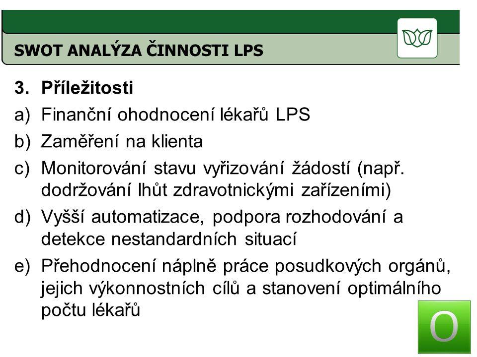 3.Příležitosti a)Finanční ohodnocení lékařů LPS b)Zaměření na klienta c)Monitorování stavu vyřizování žádostí (např.