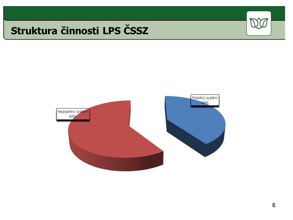 6 Struktura činnosti LPS ČSSZ