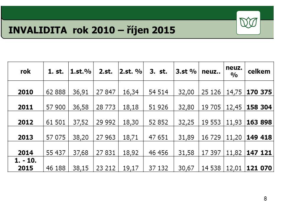 8 INVALIDITA rok 2010 – říjen 2015 rok1.st.1.st.%2.st.2.st.