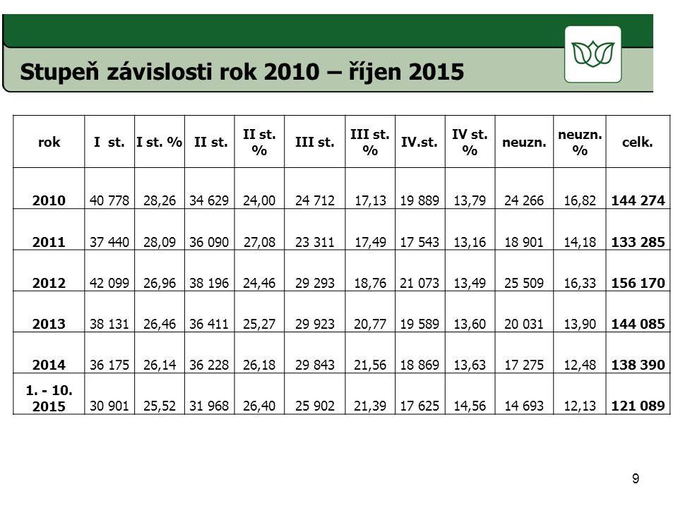 9 Stupeň závislosti rok 2010 – říjen 2015 rokI st.I st.