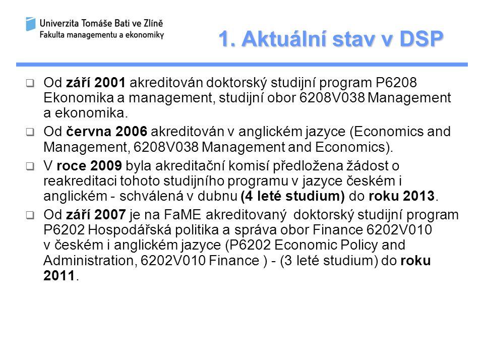 1. Aktuální stav v DSP  Od září 2001 akreditován doktorský studijní program P6208 Ekonomika a management, studijní obor 6208V038 Management a ekonomi