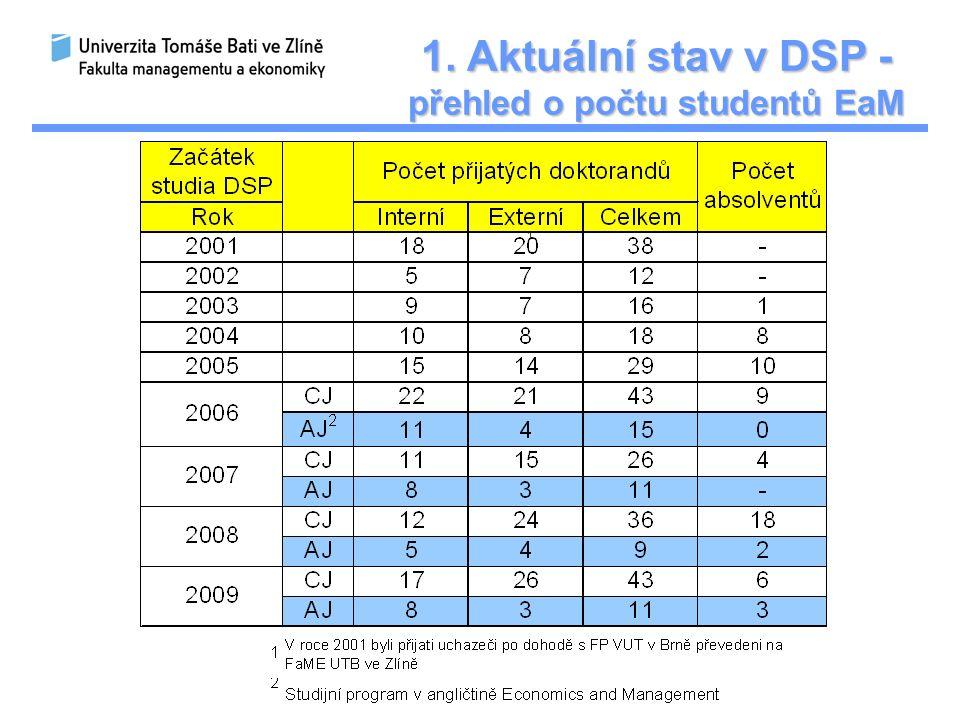 1. Aktuální stav v DSP - přehled o počtu studentů Finance