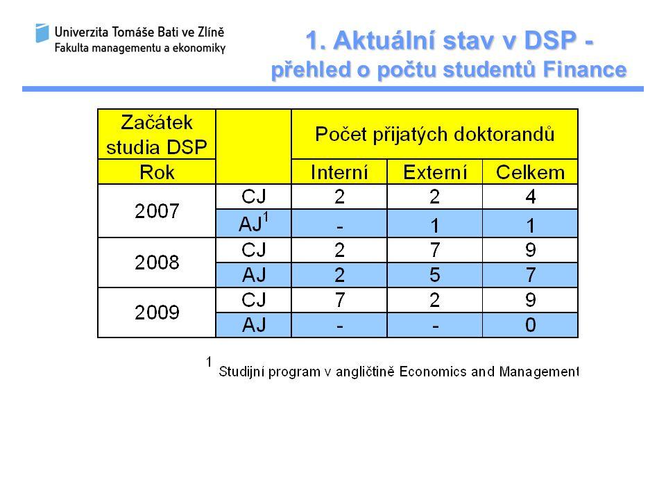 Stav studentů DSP k 1. 10. 2009