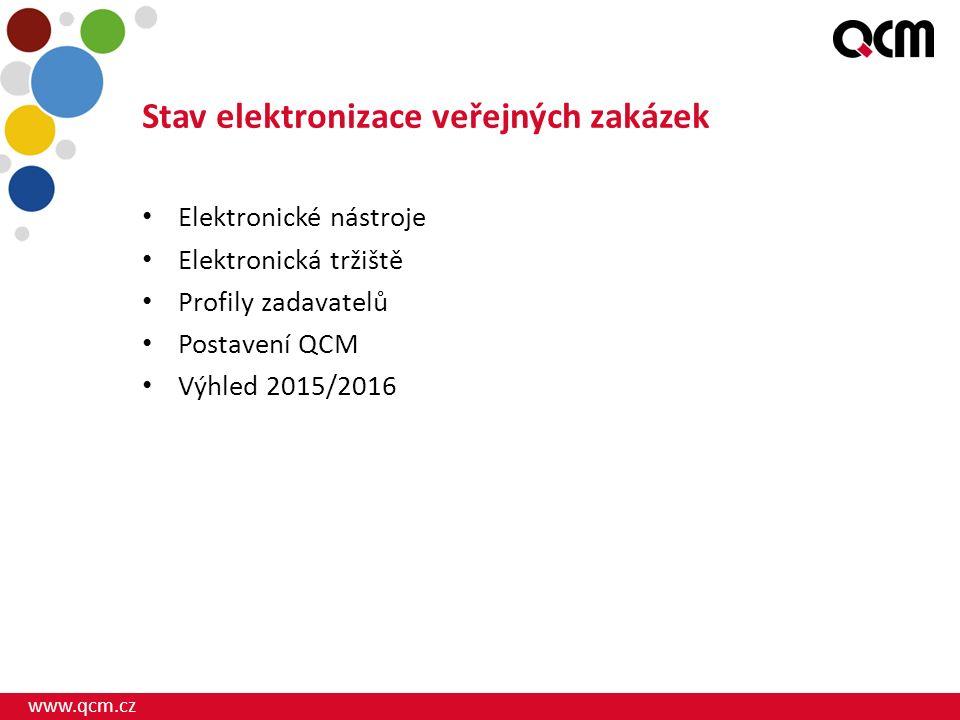www.qcm.cz Stav elektronizace veřejných zakázek Elektronické nástroje Elektronická tržiště Profily zadavatelů Postavení QCM Výhled 2015/2016