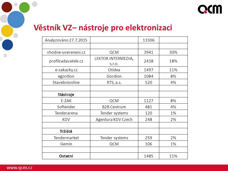 www.qcm.cz Elektronická tržiště