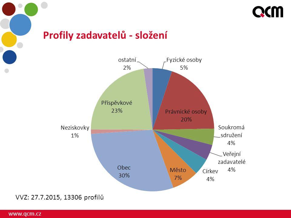 www.qcm.cz Profily zadavatelů - složení VVZ: 27.7.2015, 13306 profilů