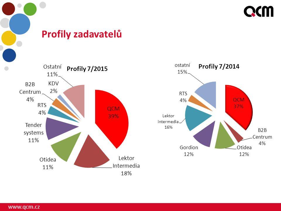 www.qcm.cz Profily zadavatelů