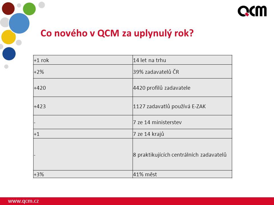 www.qcm.cz Co nového v QCM za uplynulý rok.