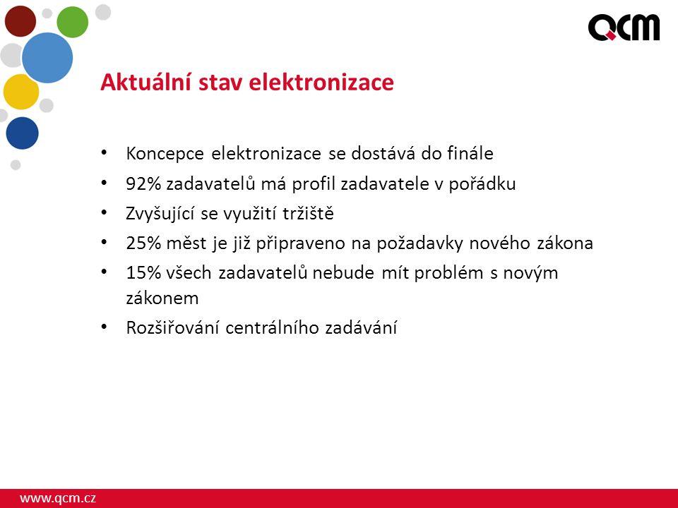 www.qcm.cz Aktuální stav elektronizace Koncepce elektronizace se dostává do finále 92% zadavatelů má profil zadavatele v pořádku Zvyšující se využití tržiště 25% měst je již připraveno na požadavky nového zákona 15% všech zadavatelů nebude mít problém s novým zákonem Rozšiřování centrálního zadávání