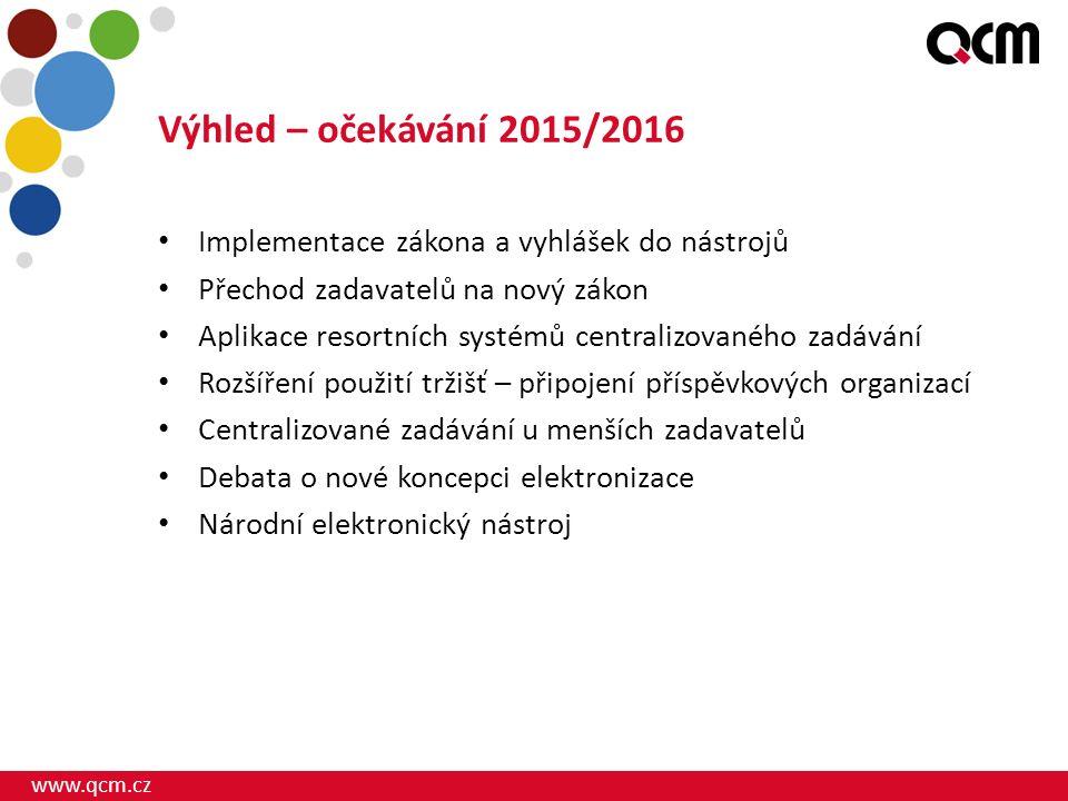 www.qcm.cz Konference zahájena Děkuji za pozornost Ing. David Horký, MBA jednatel QCM, s.r.o.