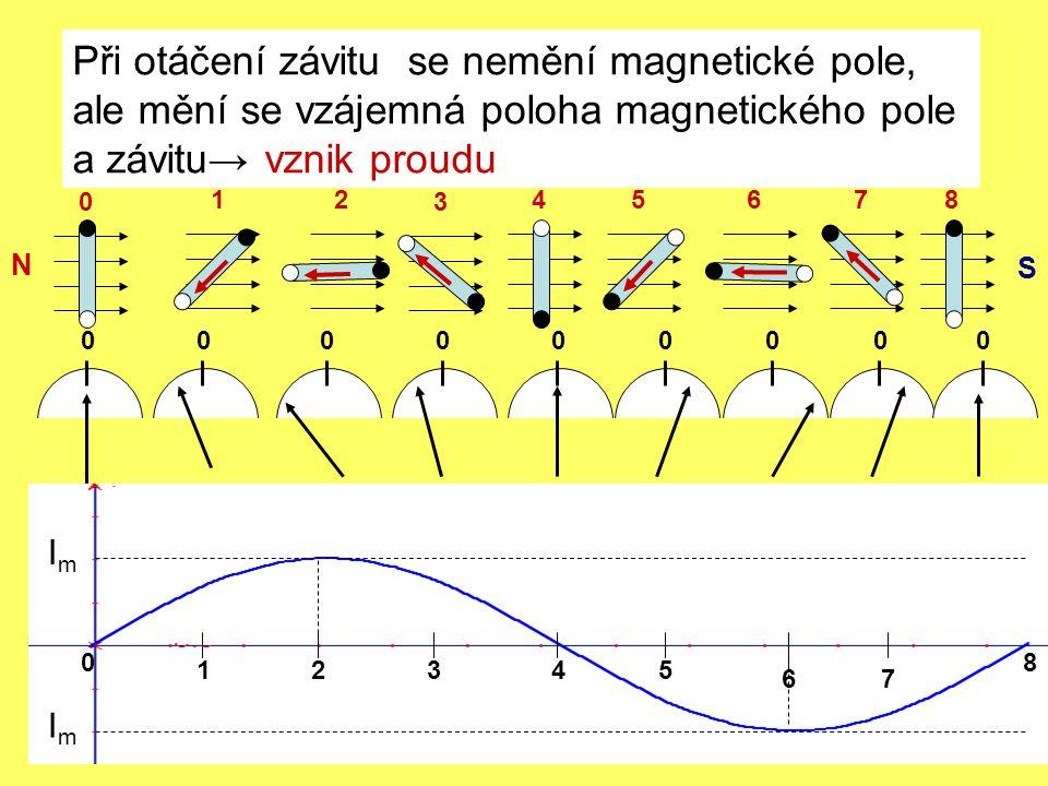 Při otáčení závitu se nemění magnetické pole, ale mění se vzájemná poloha magnetického pole a závitu→ vznik proudu N 0 12 3 45678 S 000000000 0 21345 67 8 ImIm ImIm