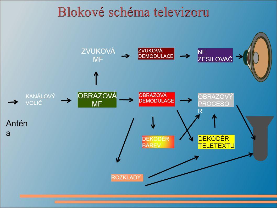 Blokové schéma televizoru ZVUKOVÁ MF KANÁLOVÝ VOLIČ ZVUKOVÁ DEMODULACE DEKODÉR TELETEXTU OBRAZOVÝ PROCESO R NF. ZESILOVAČ OBRAZOVÁ MF OBRAZOVÁ DEMODUL