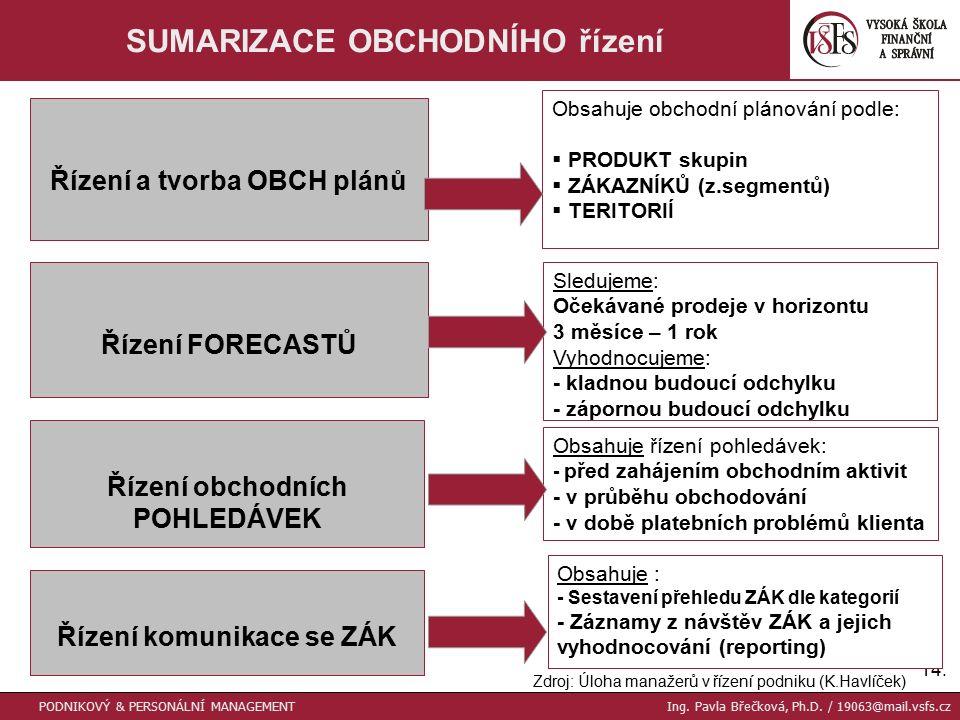 14. SUMARIZACE OBCHODNÍHO řízení PODNIKOVÝ & PERSONÁLNÍ MANAGEMENT Ing.