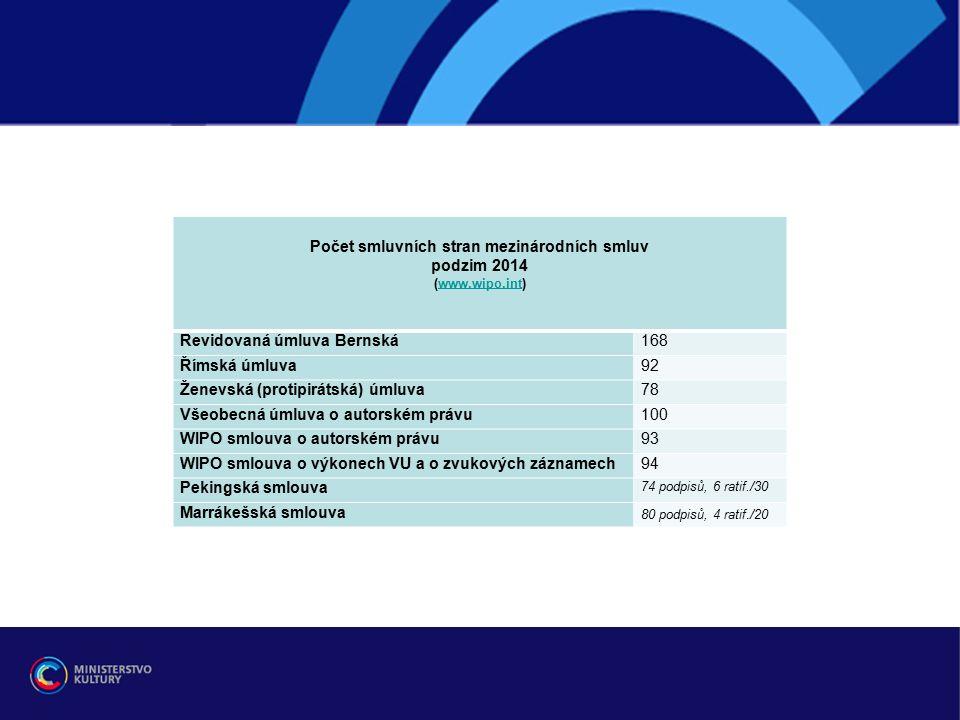 WIPO - SCCR (pokr.) – další výjimky a omezení práv -pro knihovny a archivy pracovní dokument: SCCR/26/3 http://www.wipo.int/edocs/mdocs/copyright/en/sccr_26/sccr_26_3.pdf + (neofic.