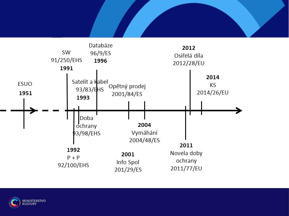 """Iniciativy EK v oblasti vymáhání práv: Sdělení EK: ad vymáhání IPR uvnitř EU """" Cesta k obnovenému konsensu o prosazování práv duševního vlastnictví: Akční plán """" http://ec.europa.eu/internal_market/iprenforcement/action-plan/index_en.htm ► nelegislativní opatření – např."""