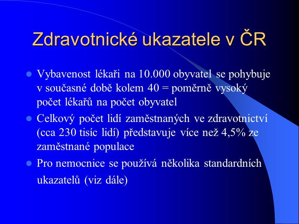 Zdravotnické ukazatele v ČR Vybavenost lékaři na 10.000 obyvatel se pohybuje v současné době kolem 40 = poměrně vysoký počet lékařů na počet obyvatel Celkový počet lidí zaměstnaných ve zdravotnictví (cca 230 tisíc lidí) představuje více než 4,5% ze zaměstnané populace Pro nemocnice se používá několika standardních ukazatelů (viz dále)