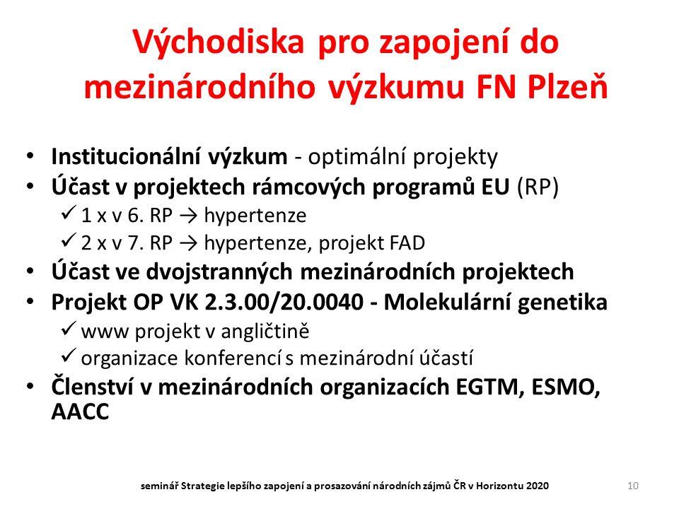 Východiska pro zapojení do mezinárodního výzkumu FN Plzeň Institucionální výzkum - optimální projekty Účast v projektech rámcových programů EU (RP) 1 x v 6.