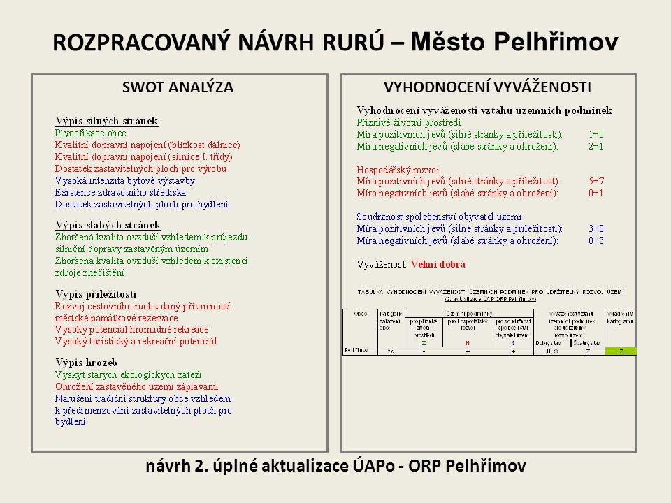 návrh 2. úplné aktualizace ÚAPo - ORP Pelhřimov ROZPRACOVANÝ NÁVRH RURÚ – Město Pelhřimov SWOT ANALÝZAVYHODNOCENÍ VYVÁŽENOSTI