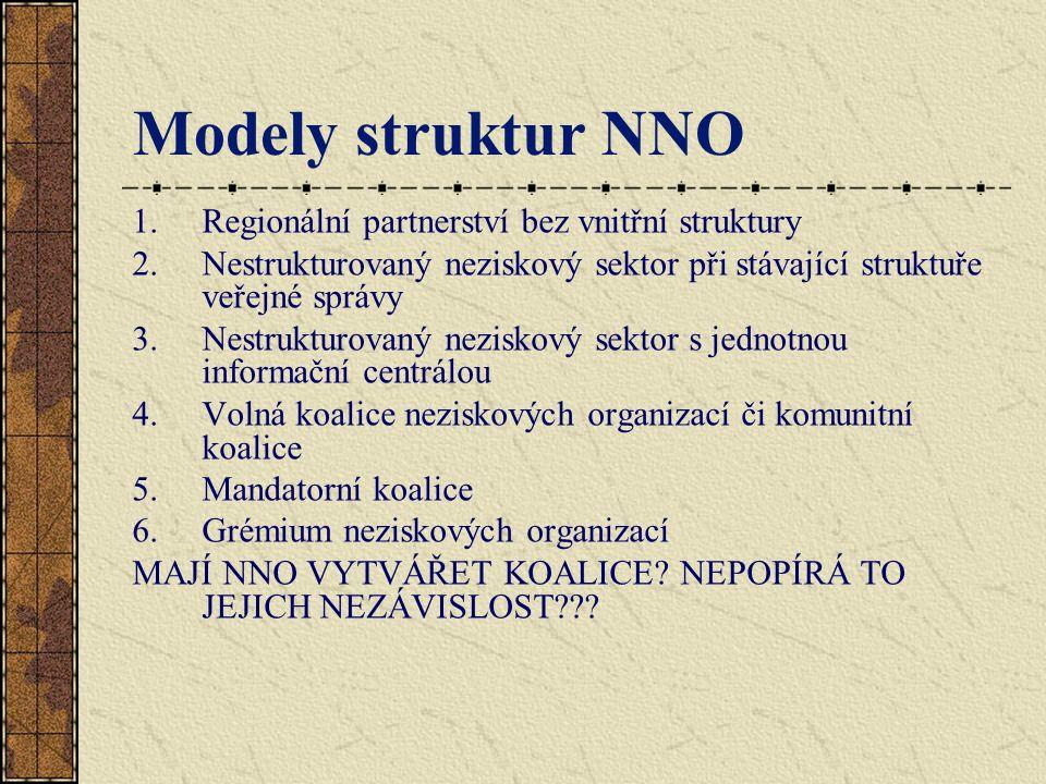 Modely struktur NNO 1.Regionální partnerství bez vnitřní struktury 2.Nestrukturovaný neziskový sektor při stávající struktuře veřejné správy 3.Nestrukturovaný neziskový sektor s jednotnou informační centrálou 4.Volná koalice neziskových organizací či komunitní koalice 5.Mandatorní koalice 6.Grémium neziskových organizací MAJÍ NNO VYTVÁŘET KOALICE.