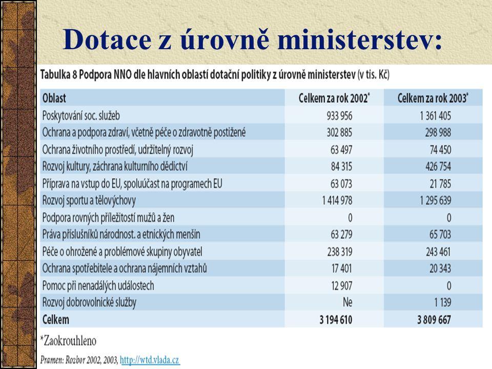 Dotace z úrovně ministerstev: