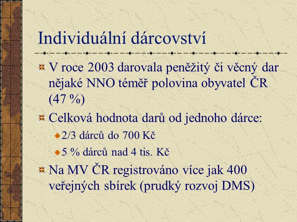 Individuální dárcovství V roce 2003 darovala peněžitý či věcný dar nějaké NNO téměř polovina obyvatel ČR (47 %) Celková hodnota darů od jednoho dárce: 2/3 dárců do 700 Kč 5 % dárců nad 4 tis.